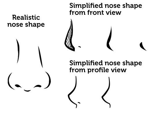 The Lips Occasionally Defined By 3 Line Upper Short Middle And Shorter Curve For Lower Lip In Case Of Women